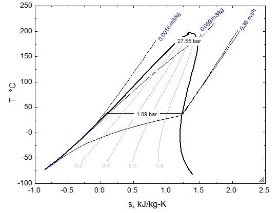 T-s diagram of first level n-pentane. Figure 23: P-h