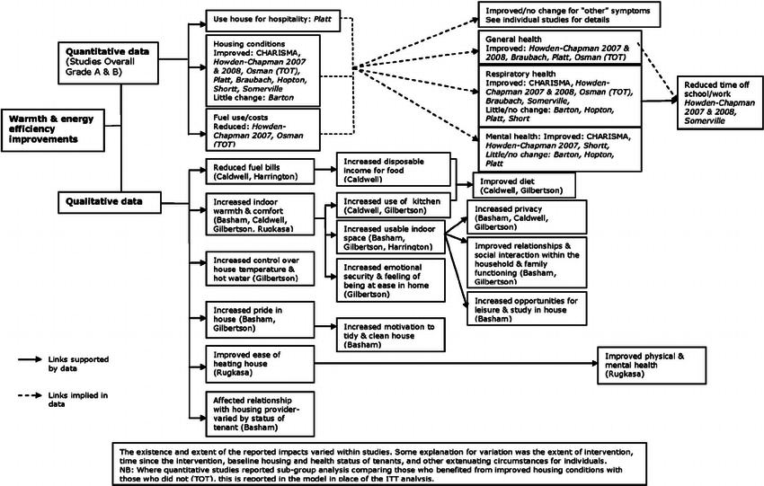 Logic model mapping reported quantitative & qualitative