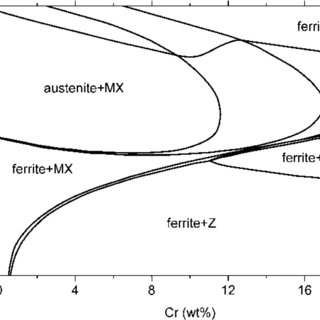 (PDF) Review of Z phase precipitation in 9–12 wt-%Cr steels