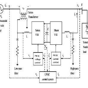 The simulation results of position control by ANFIS-PID