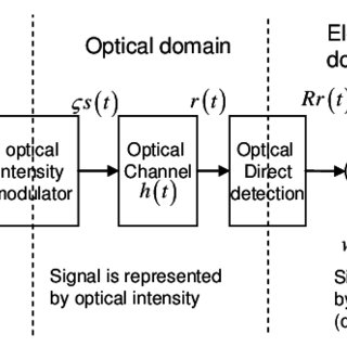 (PDF) Performance of Asymmetrically Clipped Optical OFDM