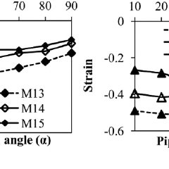 Pipe displacement in three orthogonal directions for model