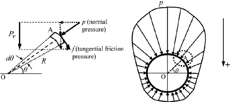 The vertical soil–pipe interaction force computed using