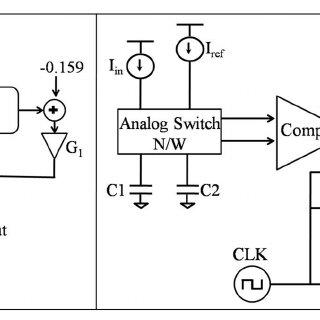 Block diagram of hardware implementation of a multiplier