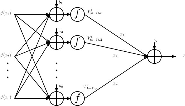 Mapping by the penultimate layers of the network