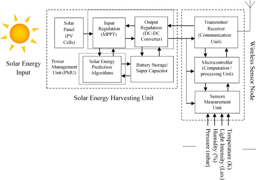 Basic internal block diagram of an SEH-WSN node