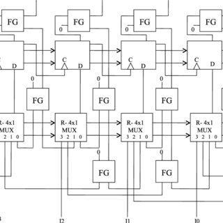 22. Simulation flow of reversible circuits using Verilog