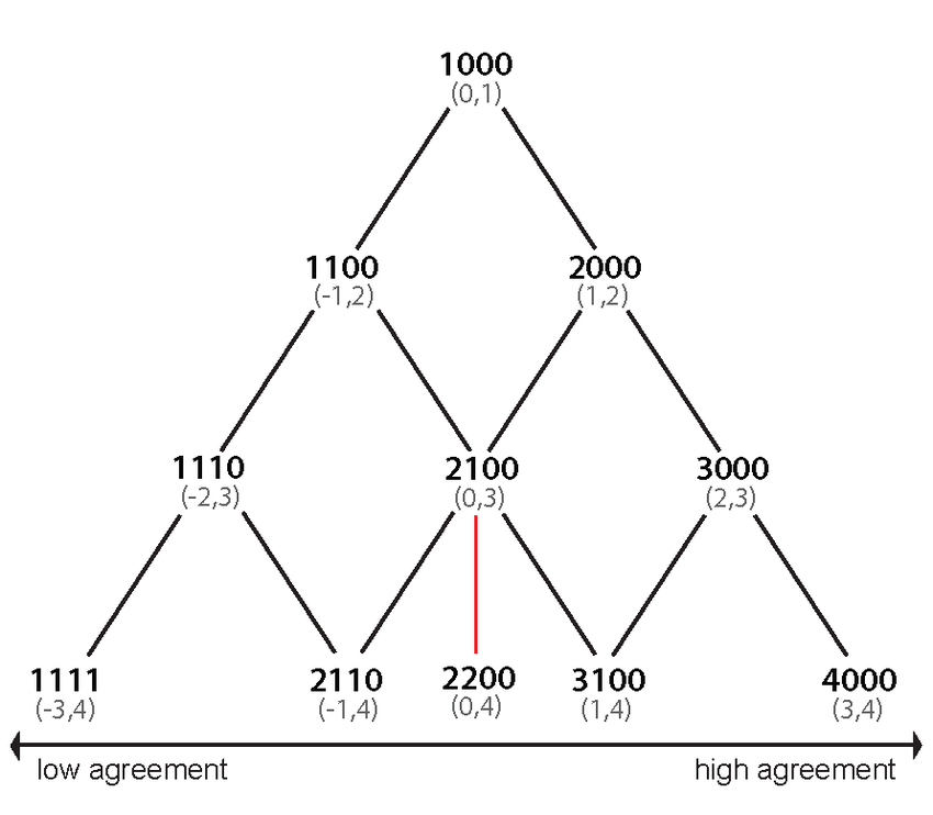 The n-ary tree metric that determines low agreement to