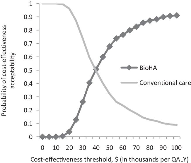 Model 2: Cost-effectiveness acceptability curve for BioHA