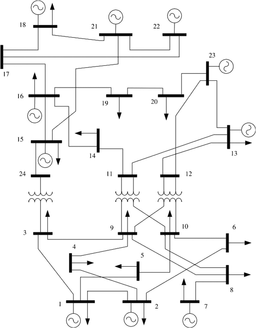 Single-line diagram of the IEEE-24 bus Reliability Test