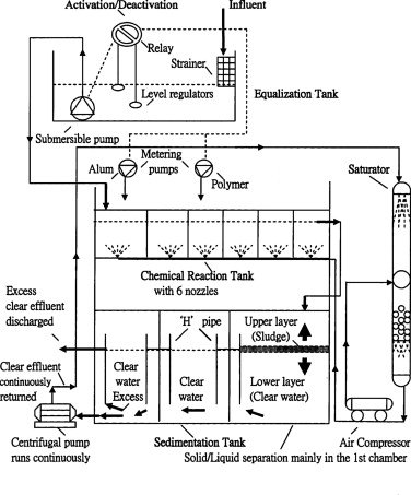 Schematic diagram of the treatment plant for a Chinese