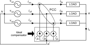 Schematic diagram of a 3phase 4wire pensated system