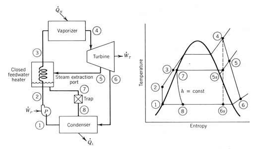 Schematic and T-s diagram of closed loop ORC [12