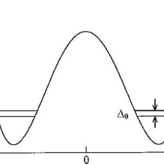 (PDF) Determination of the proton tunneling splitting of