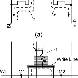 (PDF) MRAM cell technology for over 500-MHz SoC