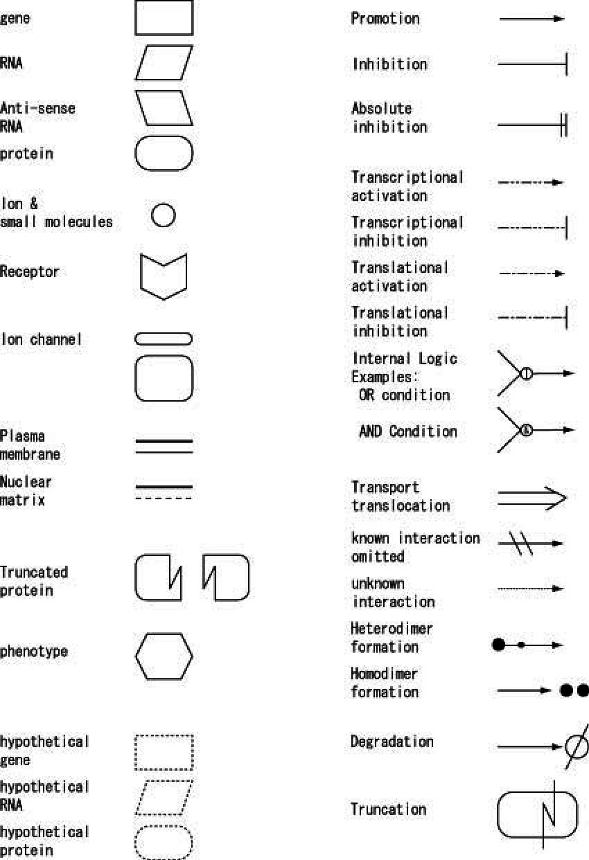 medium resolution of a symbol set for the block diagram