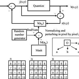 General block diagram of conventional error diffusion