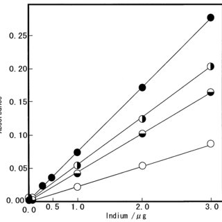 Effect of the ashing temperature on the atomic absorbance