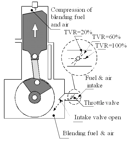 Typical single cylinder two stroke engine with valve