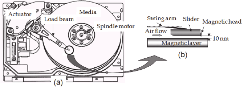 Schematic drawing of a hard disk drive (a)(Kato et al