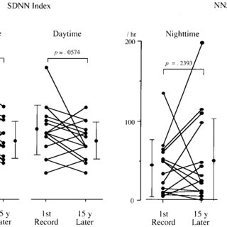 (PDF) A 15-Year Longitudinal Follow-Up Study of Heart Rate