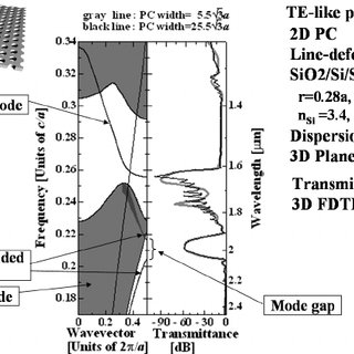 Design of a single-cavity filter: a Fabry Perot