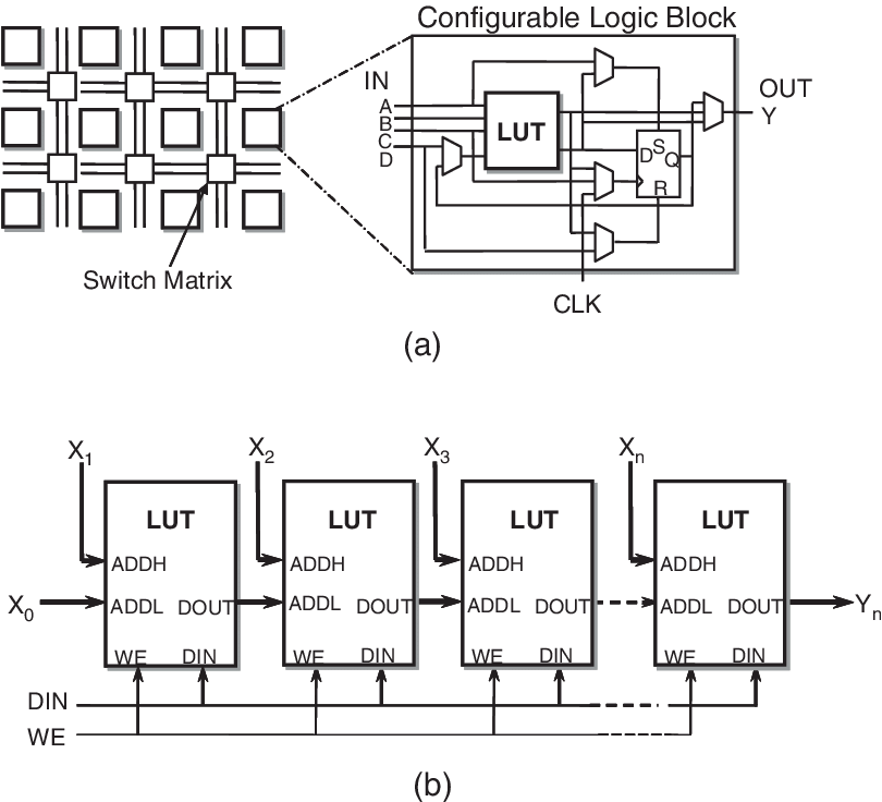 Comparison of programmable logic architectures: (a) FPGA