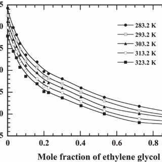 Change of evaporation rate from a water-ethyl- ene glycol
