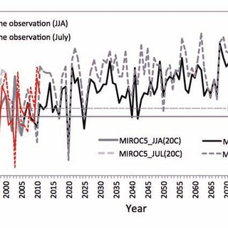 (PDF) MIROC5 predictions of Yamase (cold northeasterly