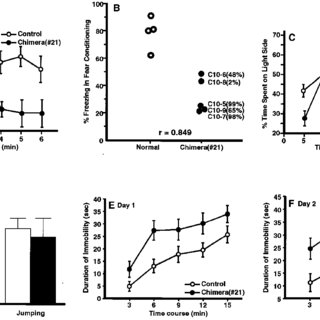 (PDF) Mice containing a human chromosome 21 model