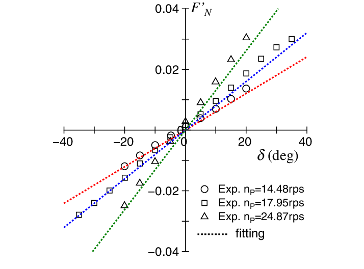 Analysis results of rudder normal force in different