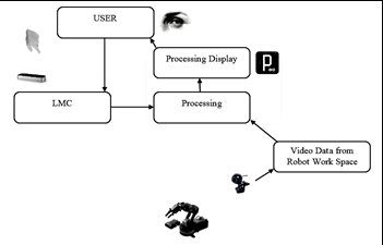 Block Diagram of the Gesture Control Robot with Processing
