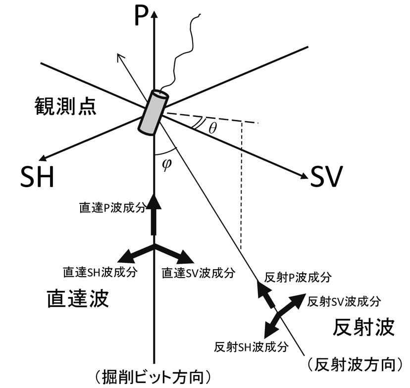 Schematic diagram of 3D particle motion vectors in P-SV-SH