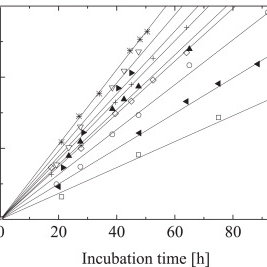Specific growth rate μ as a function of temperature. The