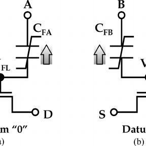Equivalent circuits of capacitor-type FeRAM (a) and FET