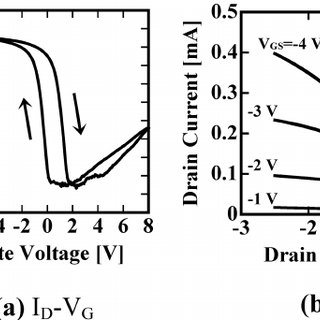 FeRAM memory cell circuits of (a) capacitor type (1T1C