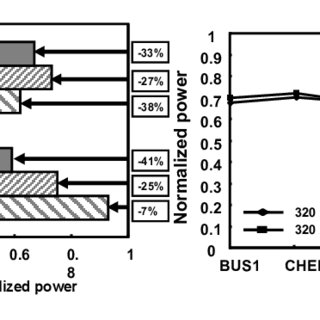 1. Relationships between power and frequency in DVS and