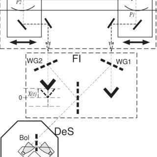 (PDF) Development of a multi-Fourier-transform