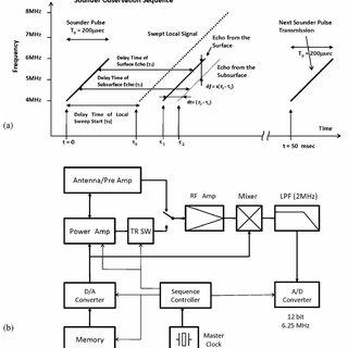 (PDF) Instrumentation and observation target of the Lunar