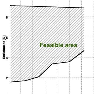 2-Diagramme de Moody : coefficient de pertes de charge λ