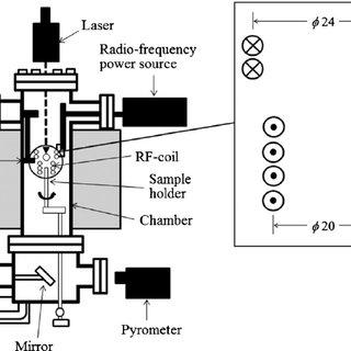(PDF) Thermal conductivity measurement of molten copper
