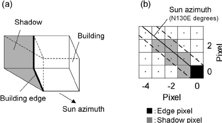 ͑ a ͒ Illustration of a building and its shadow, and ͑ b ͒