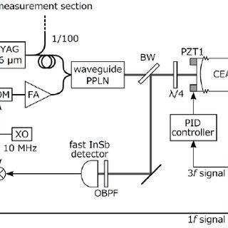 Experimental setup of spectrometer. ECLD: external-cavity
