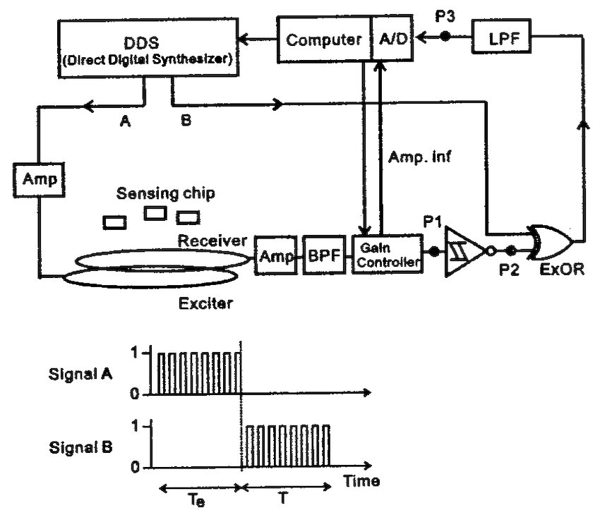 Block diagram of resonant frequency detection. Signal A