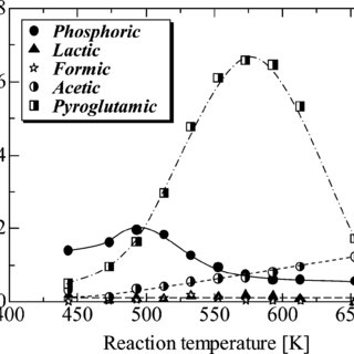 Effect of temperature on total organic carbon (TOC), total