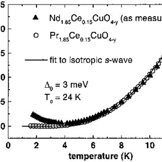 Temperature dependence of the electrical resistivity ρ(T