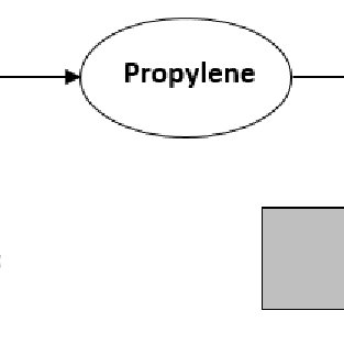 Process flow diagram of polypropylene (PP) production