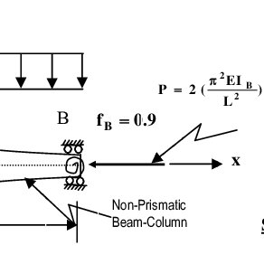 Fixed-fixed nonprismatic beam-column subjected to
