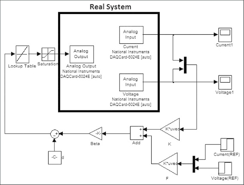 Simulink block diagram for HIL control of the real buck