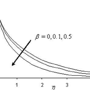 When parameter s increases, the value of the concentration